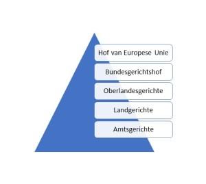 Juridische Piramide Duitsland