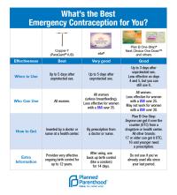 Plan B Effectiveness Chart - Comparison of birth control ...