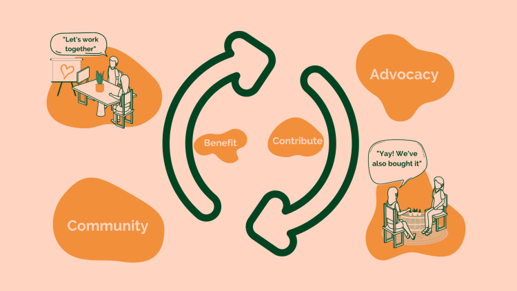 Advocitude customer advocacy model founded on two core principles community and advocacy