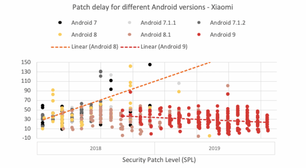 Patches for Android come faster