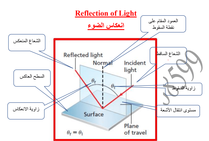 فيزياء  انعكاس الضوء الصف العاشر الفصل الثاني 2017-2018