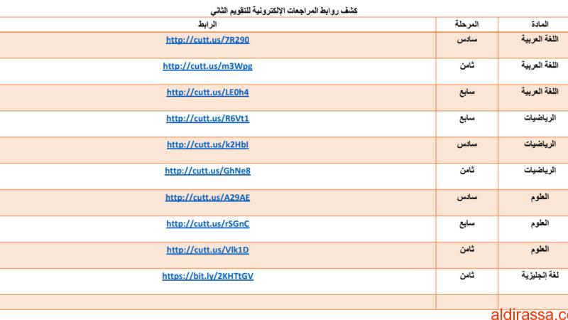 مراجعات الكترونية صفوف سادس وسابع وثامن