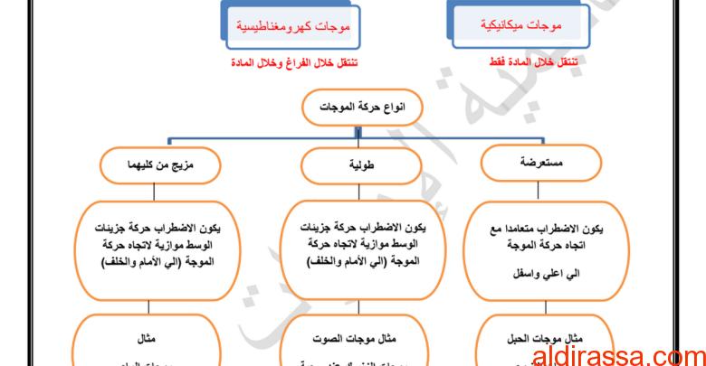 ملخص درس الموجات علوم الصف السابع الفصل الثاني
