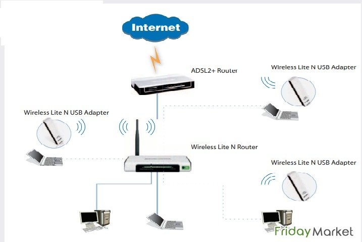 Wifi extender signal booster cisco linksys in Arabian