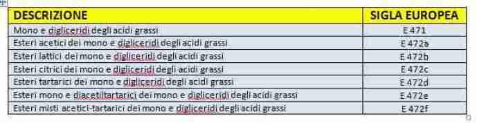 tabella monodigliceridi