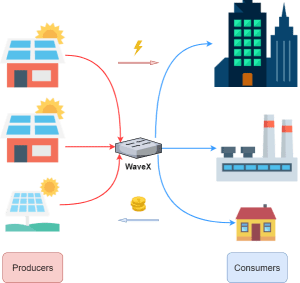 How WaveX - blockchain based electricity trading platform works?