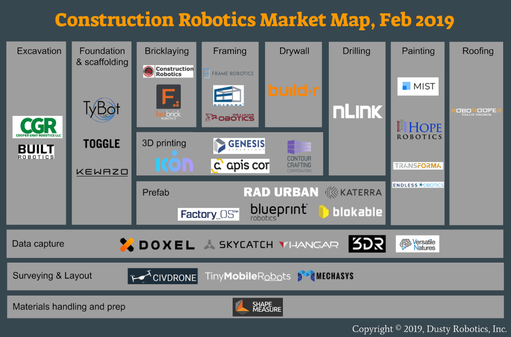 Construction Robotics Market Map - Dusty Robotics