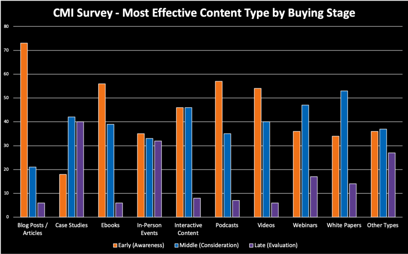 Content Along the Buying Journey
