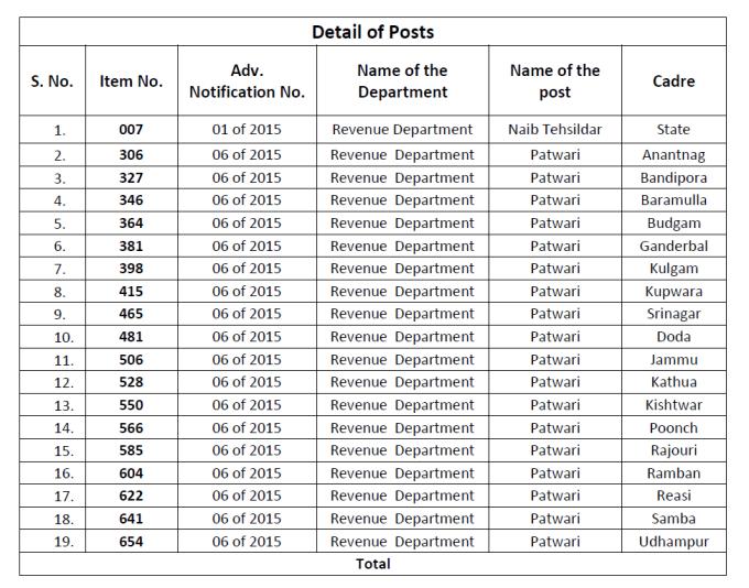 naib tehsildar patwari syllabus JKSSB Notification: Syllabus for the posts of Naib-Tehsildar and Patwari-regarding.