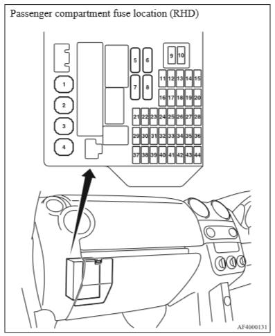 Mitsubishi Colt предохранители.