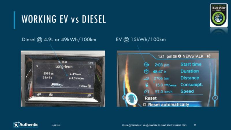 Working EV vs diesel