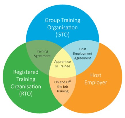 Group Training Model
