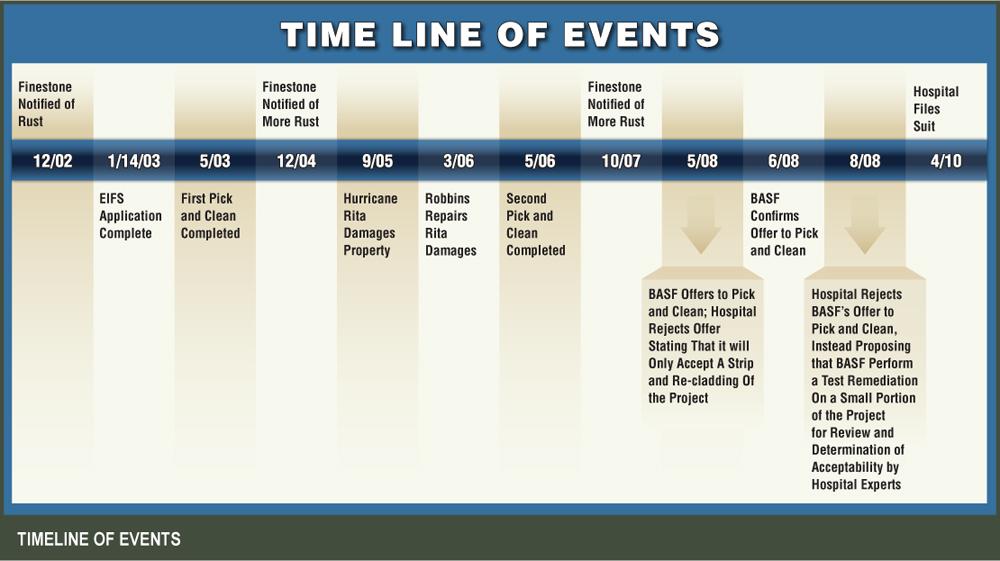 Courtroom trial graphic design: timeline