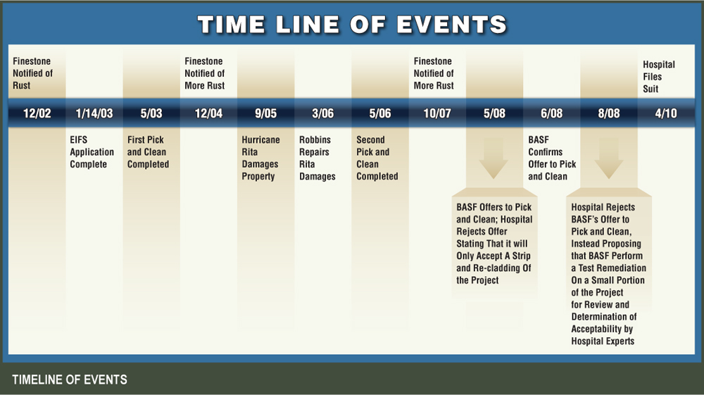 Courtroom trial graphic design: timeline
