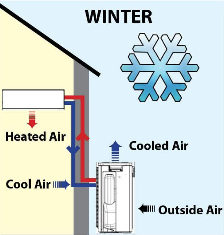 how-does-a-heatpump-work-in-winter