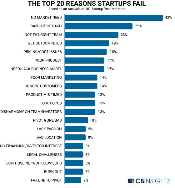 top 20 reasons startups fail