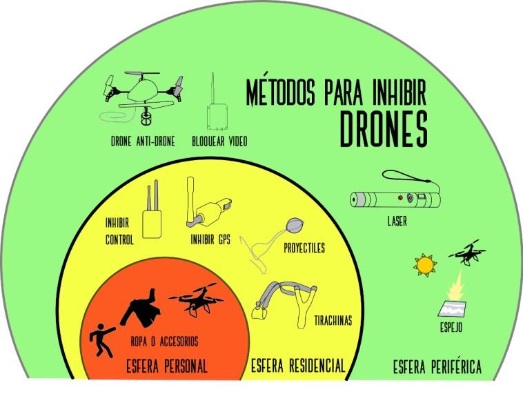 métodos para inhibir drones