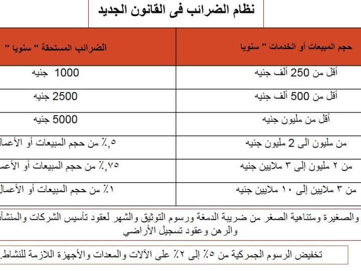 اعرف اكتر عن الشرائح الضريبية للشركات المصرية