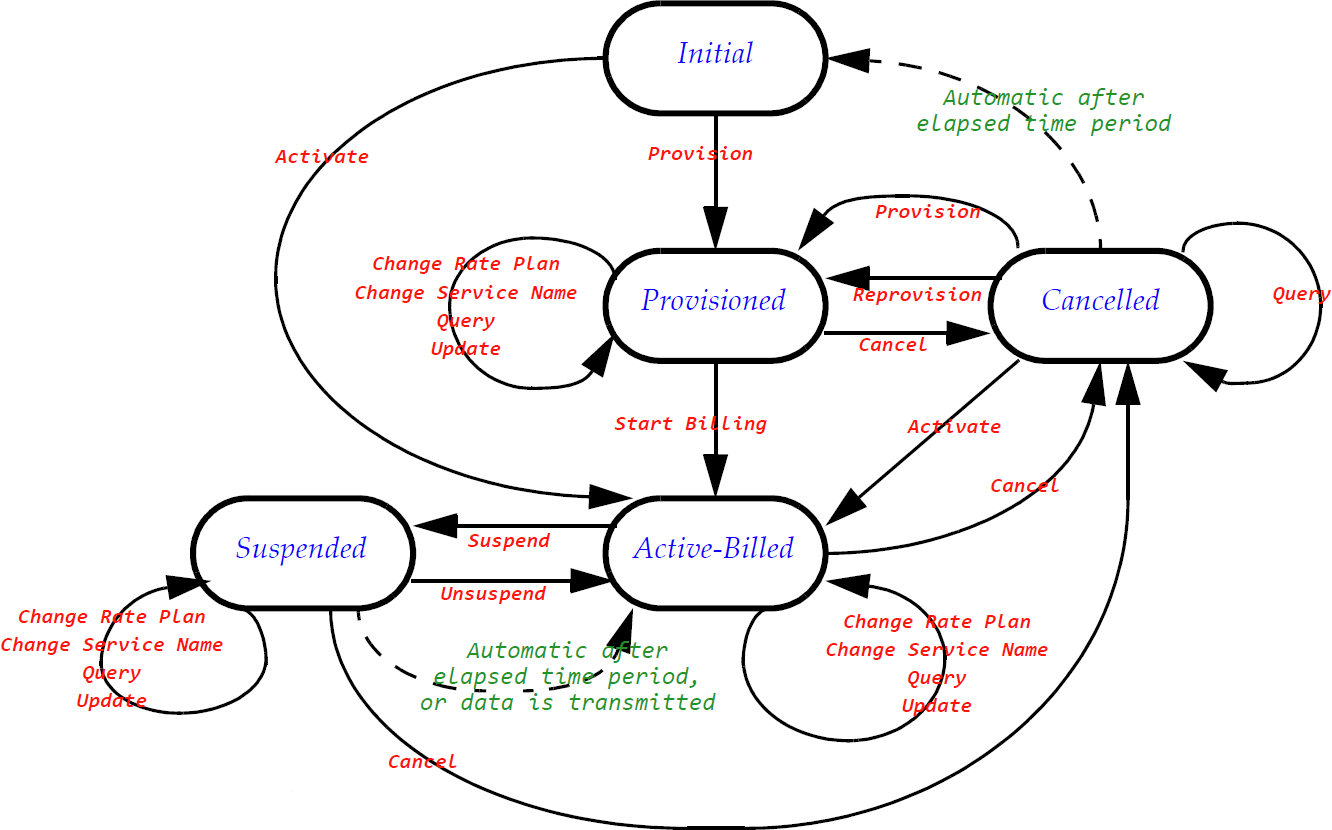 state diagram for washing machine 92 toyota truck wiring provision vs activate  benefitting m2m customers the z
