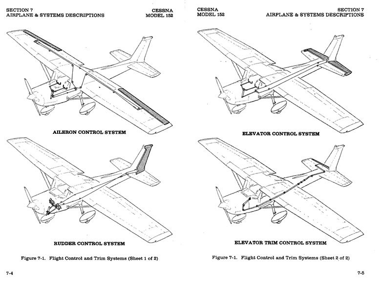 Piper PA-28-140/150/160/180/200 Cherokee Service Manual