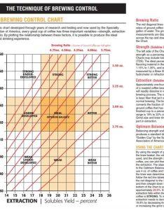 Coffee brew control chart also    tea rh aeroastery