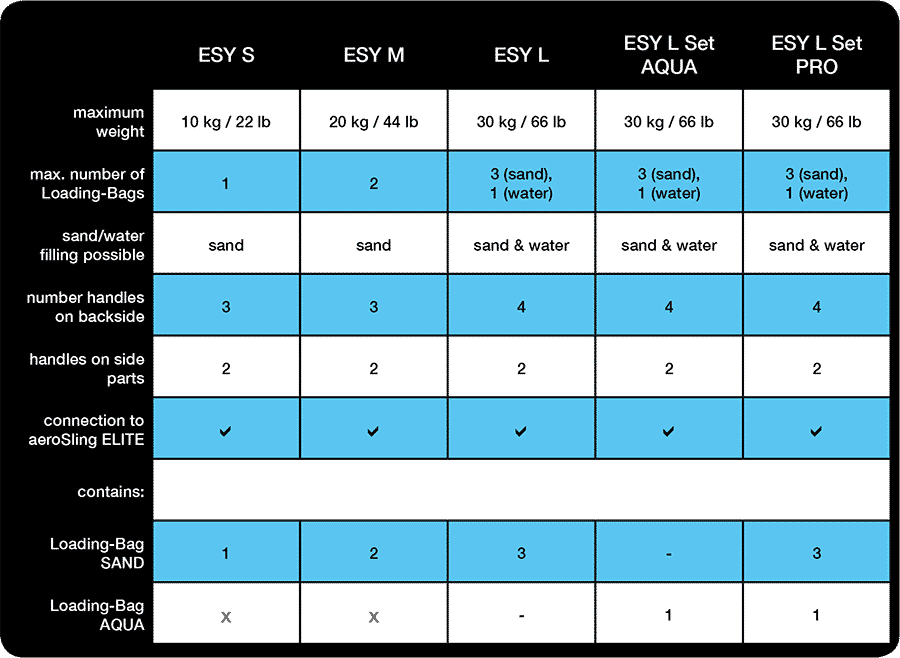 Comparison of the blackPack ESY versions
