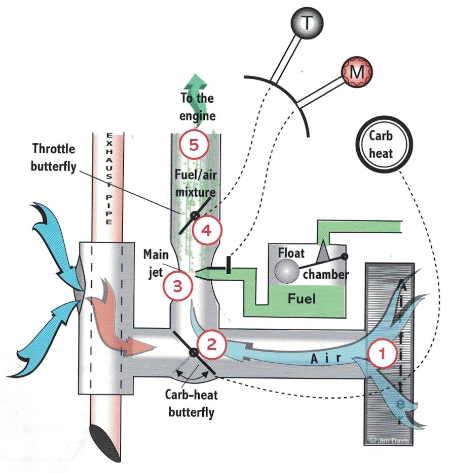 medium resolution of carby heat diagram