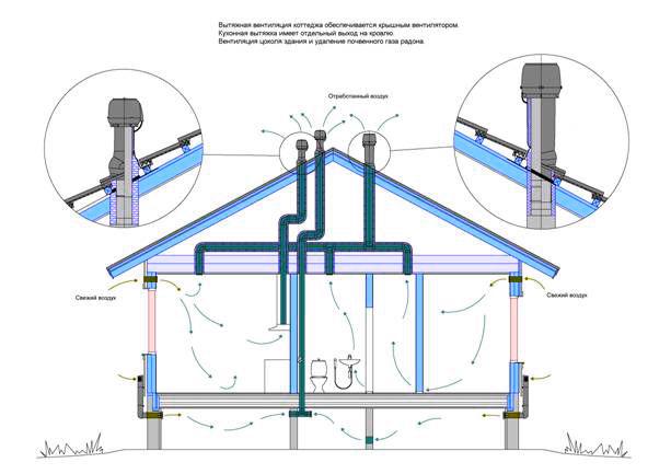 Вентиляция в частном доме из газобетона — как сделать своими руками, пошаговый план. Вентиляционные системы в домах из газобетона Вентиляция загородного дома из газобетона