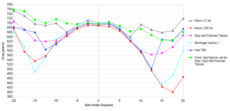 Aero Data