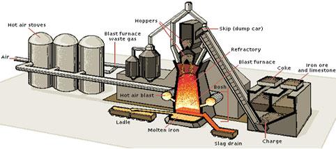 Blast Furnace Parts
