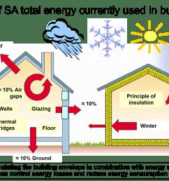 saving energy insulating homes countrywide aerolite thermal blanket diagram [ 1456 x 992 Pixel ]
