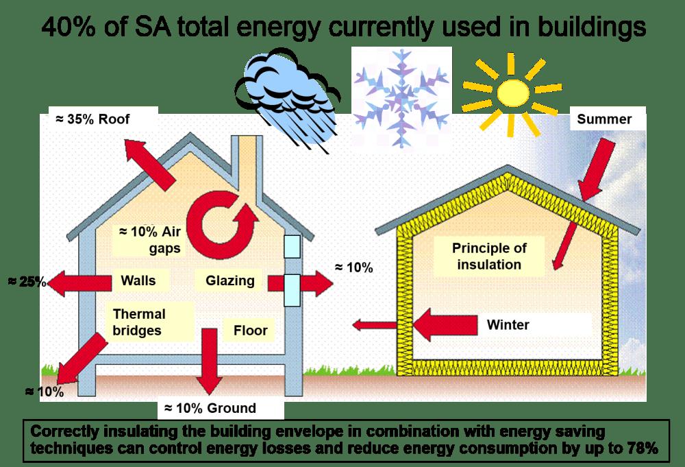 medium resolution of saving energy insulating homes countrywide aerolite thermal blanket diagram