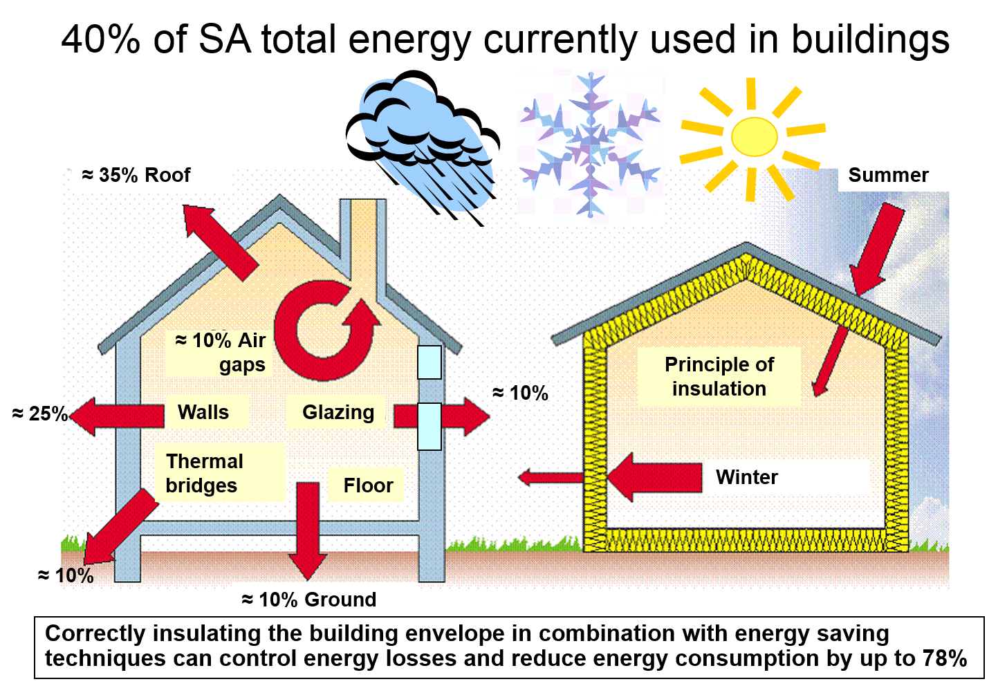 hight resolution of saving energy insulating homes countrywide aerolite thermal blanket diagram