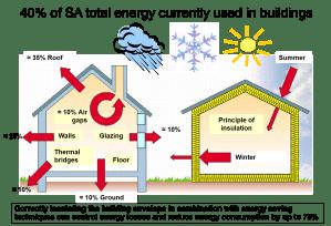 Saving Energy  Insulating Homes Countrywide  Aerolite