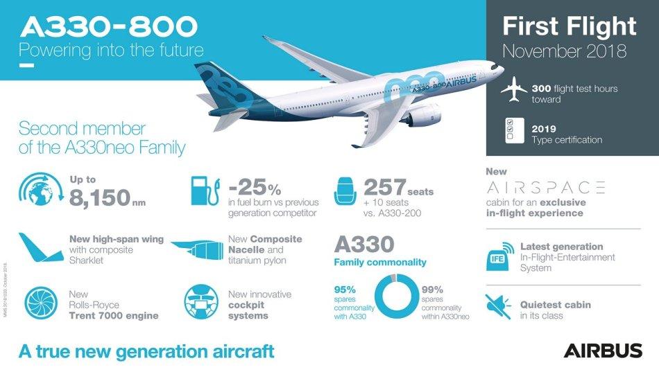 A330-800-First-Flight-Infographic