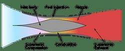 Solar Turbine Simplified Turbine Engine Airflow Diagram