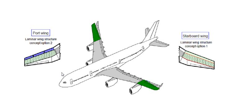 How Natural Laminar Flow (NLF) shaped Airbus's BLADE