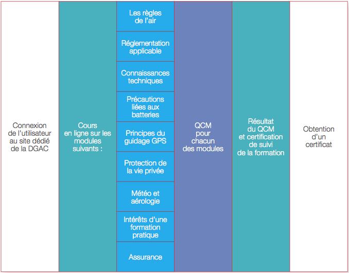 Formation envisagée pour les télépilotes de loisir par le SGDSN