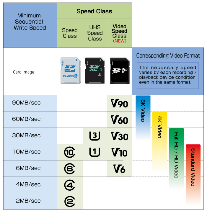 Vitesse d'écriture en MB/s et nouvelle classe SD - SD Association