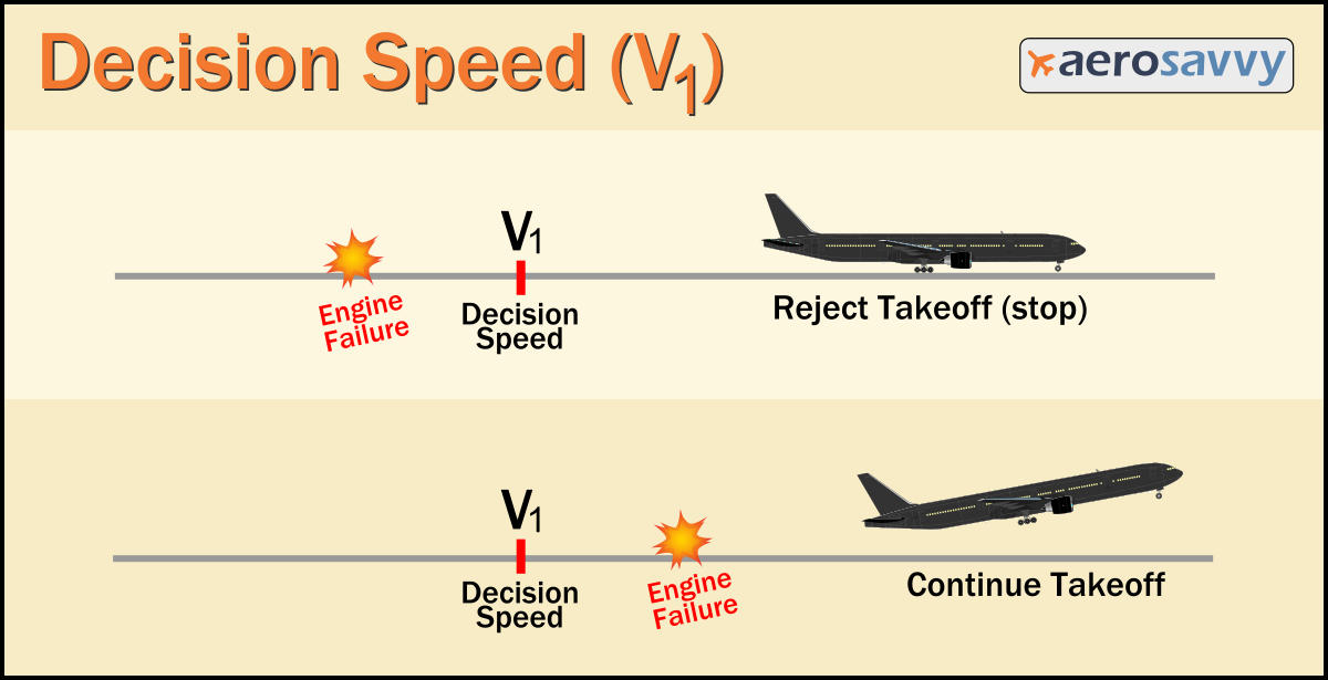 V1 Decision Speed Info Graphic - Recurrent Training - AeroSavvy