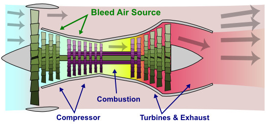 Turbofan_operation