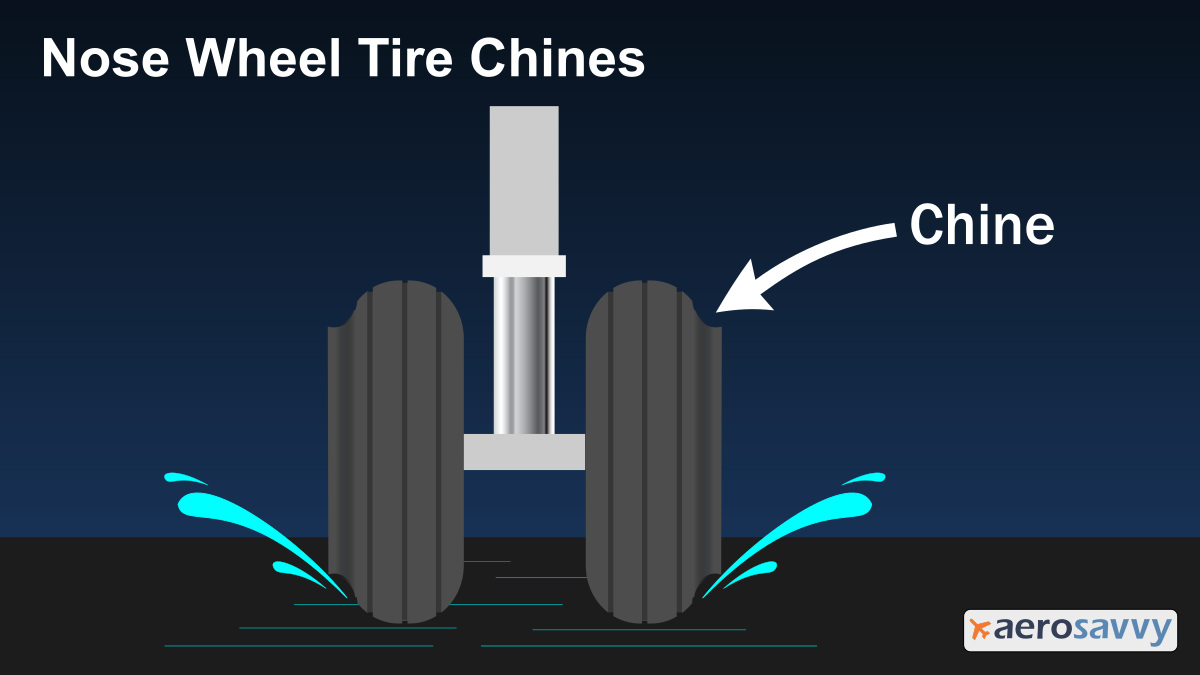 Graphic showing how nose wheel chines deflect water outward.
