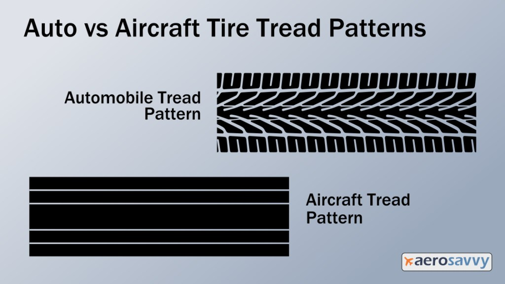 Graphic showing an intricate automobile all-weather tread pattern and a simple aircraft tread pattern of 4 grooves going around the tire.