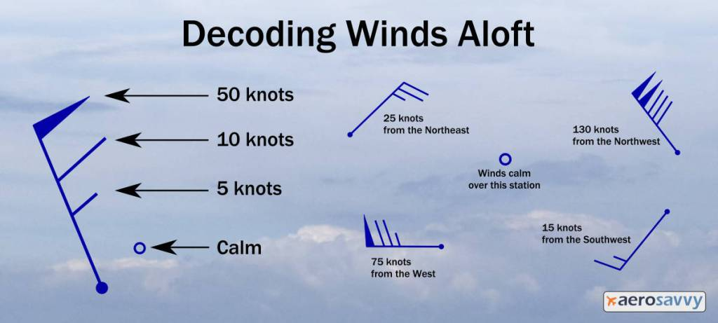 Decoding Winds Aloft Chart. Same information in article text.