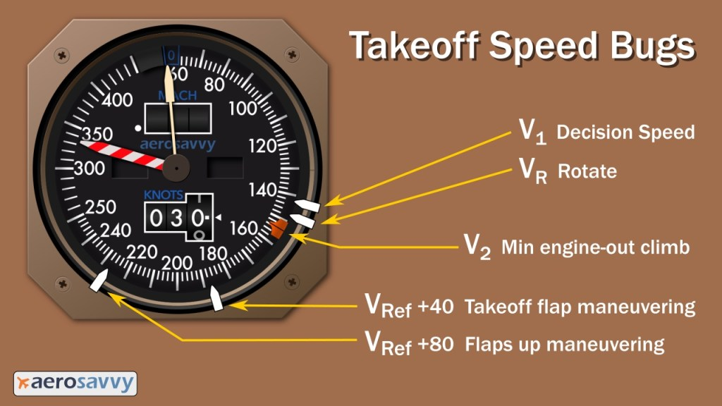 Takeoff Speed Bugs. White bugs positioned at 141, 148, 189 and 229 knots. Orange command bug at 154 knots.