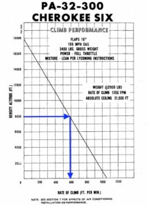 Chart that shows rate of climb versus density altitude