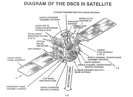 Long-Serving DSCS Satellite Takes Over Role of Linking