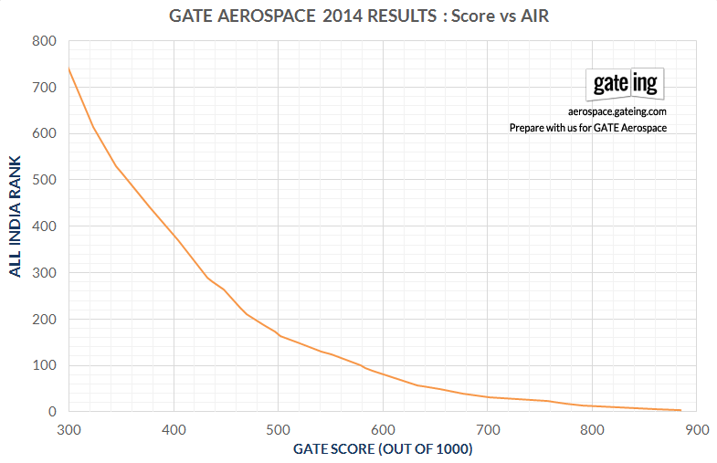 GATE Aerospace Cut-off for Admissions