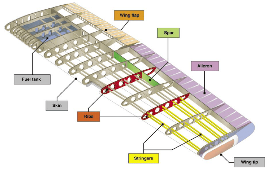 paper airplane diagram of parts electrical wiring diagrams pdf a brief history aircraft structures aerospace engineering blog fig