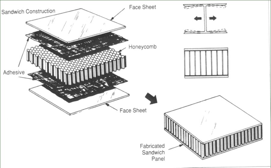 How Do Sandwich Panels Work?